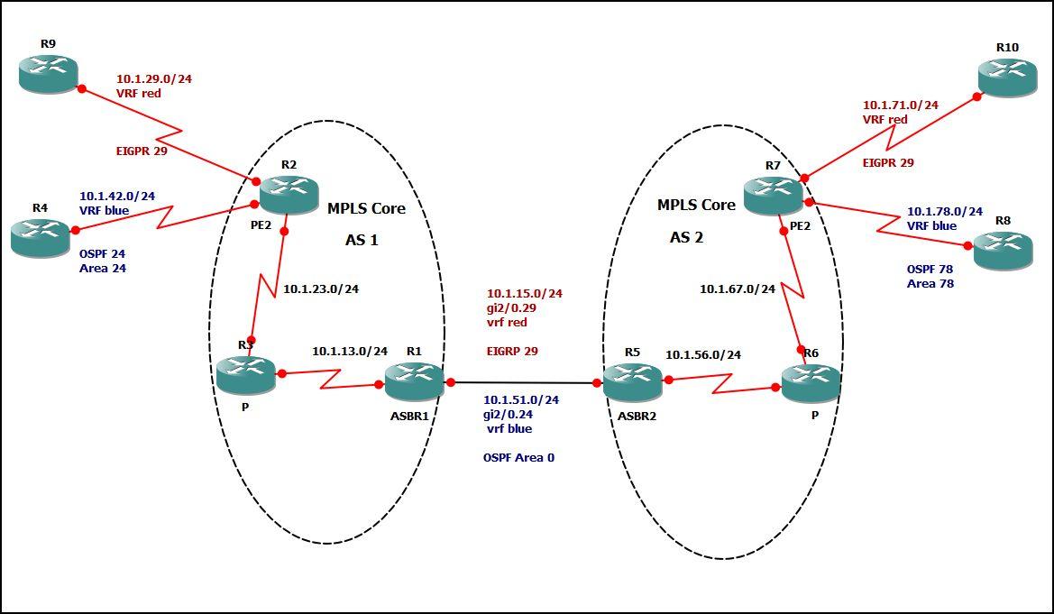 MPLS Inter-AS Option A - wiki kemot-net com