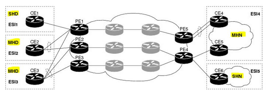 EVPN Overview - wiki kemot-net com